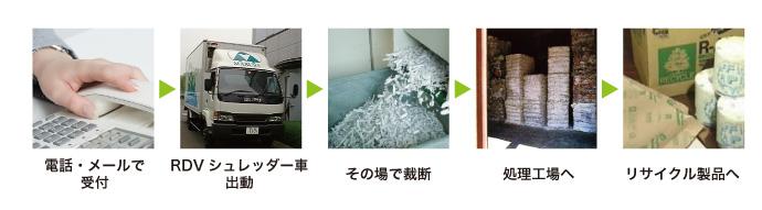 機密書類廃棄の流れ